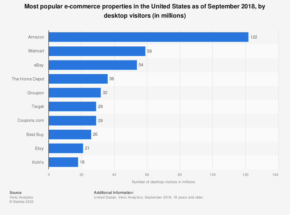 Statistic: Most popular e-commerce properties in the United States as of September 2018, by desktop visitors (in millions) | Statista