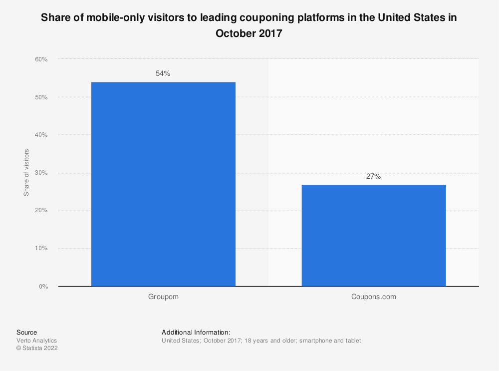 Statistic: Share of mobile-only visitors to leading couponing platforms in the United States in October 2017 | Statista