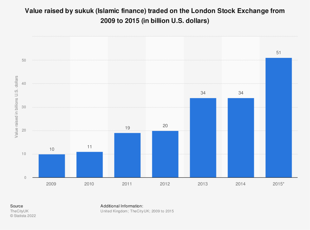 Statistic: Value raised by sukuk (Islamic finance) traded on the London Stock Exchange from 2009 to 2015 (in billion U.S. dollars) | Statista