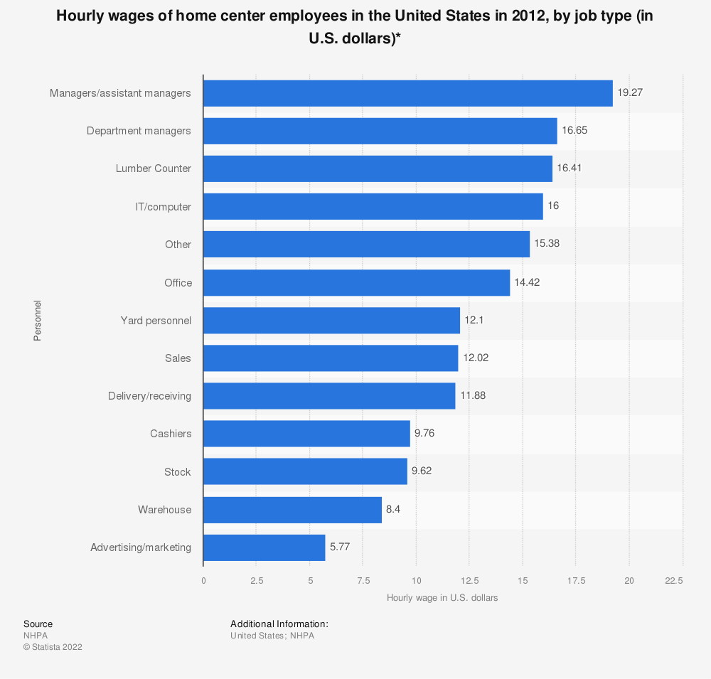 Statistic: Hourly wages of home center employees in the United States in 2012, by job type (in U.S. dollars)* | Statista