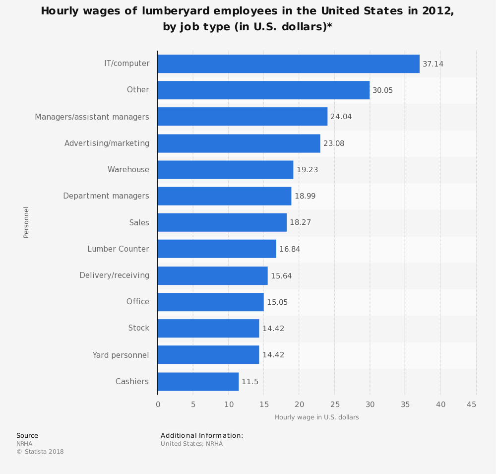 Statistic: Hourly wages of lumberyard employees in the United States in 2012, by job type (in U.S. dollars)* | Statista