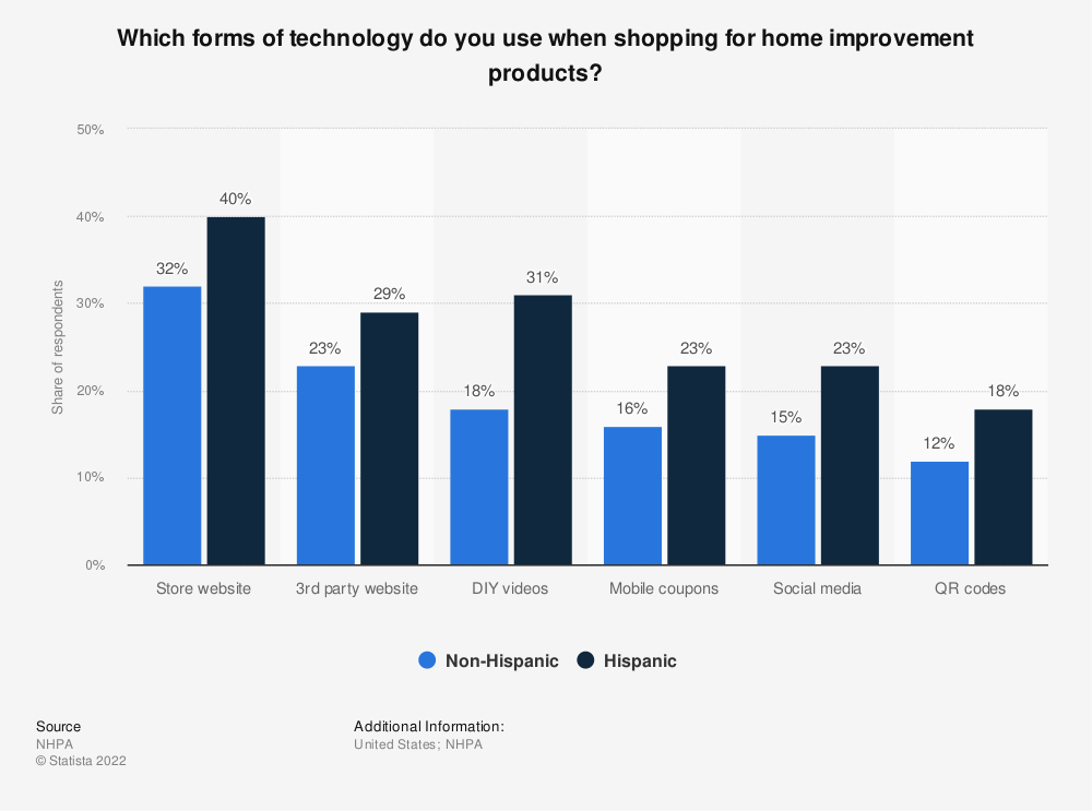 Statistic: Which forms of technology do you use when shopping for home improvement products? | Statista