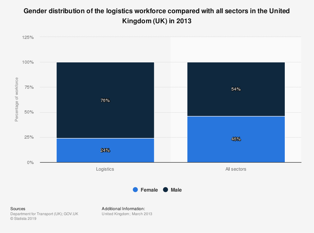 Statistic: Gender distribution of the logistics workforce compared with all sectors in the United Kingdom (UK) in 2013 | Statista