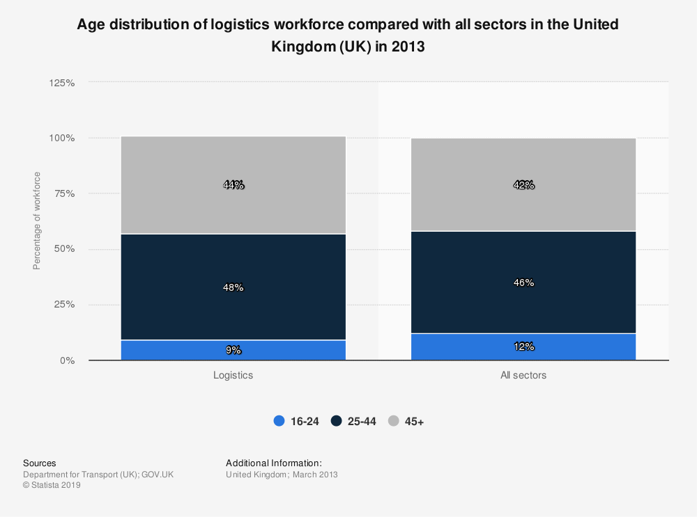 Statistic: Age distribution of logistics workforce compared with all sectors in the United Kingdom (UK) in 2013 | Statista