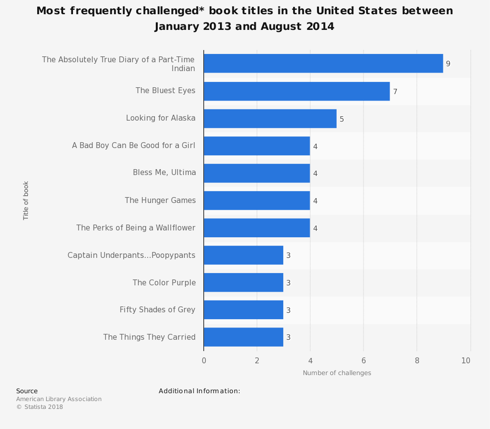 Statistic: Most frequently challenged* book titles in the United States between January 2013 and August 2014 | Statista