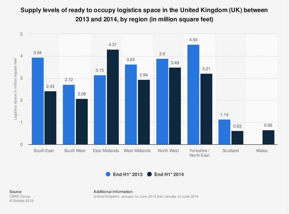 Statistic: Supply levels of ready to occupy logistics space in the United Kingdom (UK) between 2013 and 2014, by region (in million square feet) | Statista