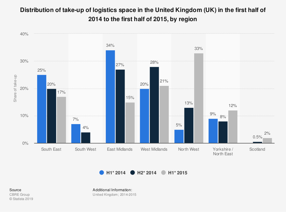 Statistic: Distribution of take-up of logistics space in the United Kingdom (UK) in the first half of 2014 to the first half of 2015, by region | Statista