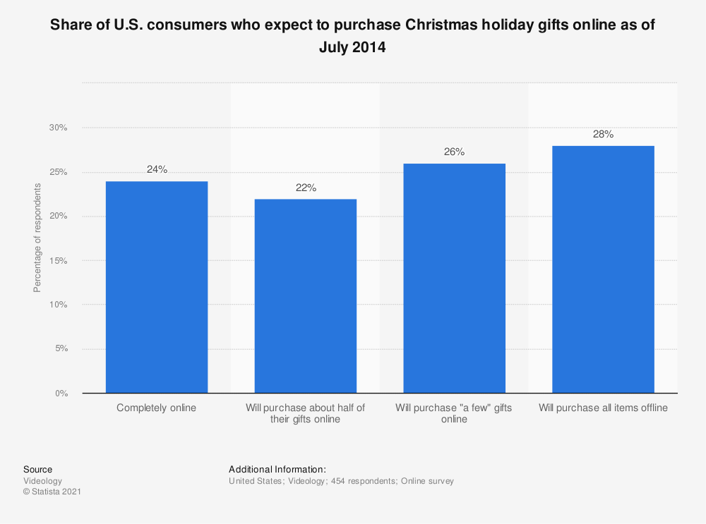 Statistic: Share of U.S. consumers who expect to purchase Christmas holiday gifts online as of July 2014 | Statista