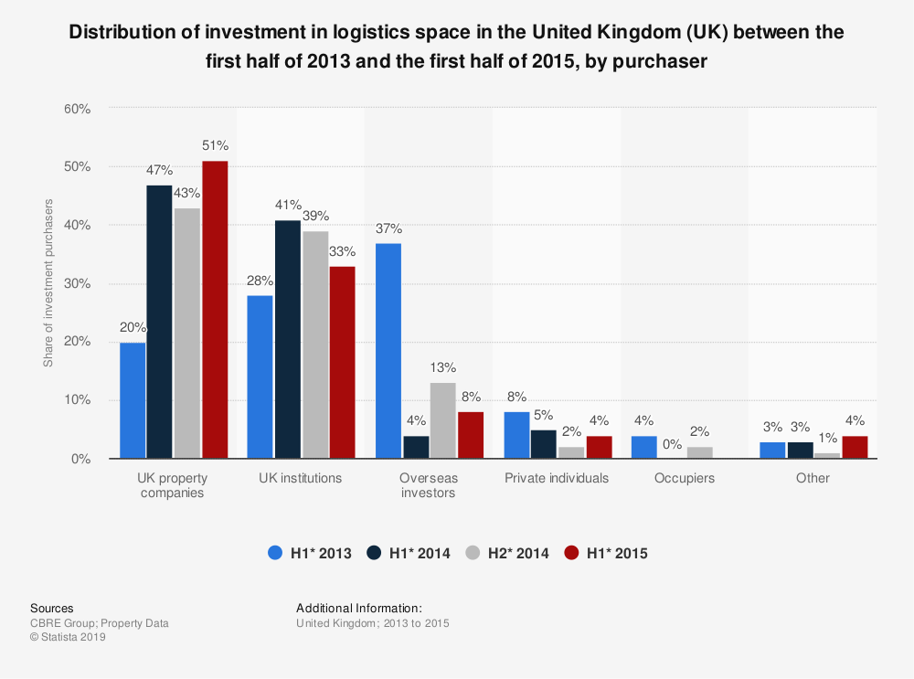 Statistic: Distribution of investment in logistics space in the United Kingdom (UK) between the first half of 2013 and the first half of 2015, by purchaser | Statista