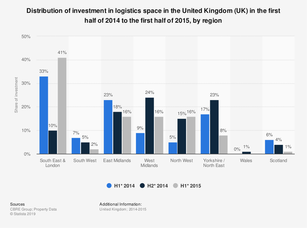 Statistic: Distribution of investment in logistics space in the United Kingdom (UK) in the first half of 2014 to the first half of 2015, by region | Statista