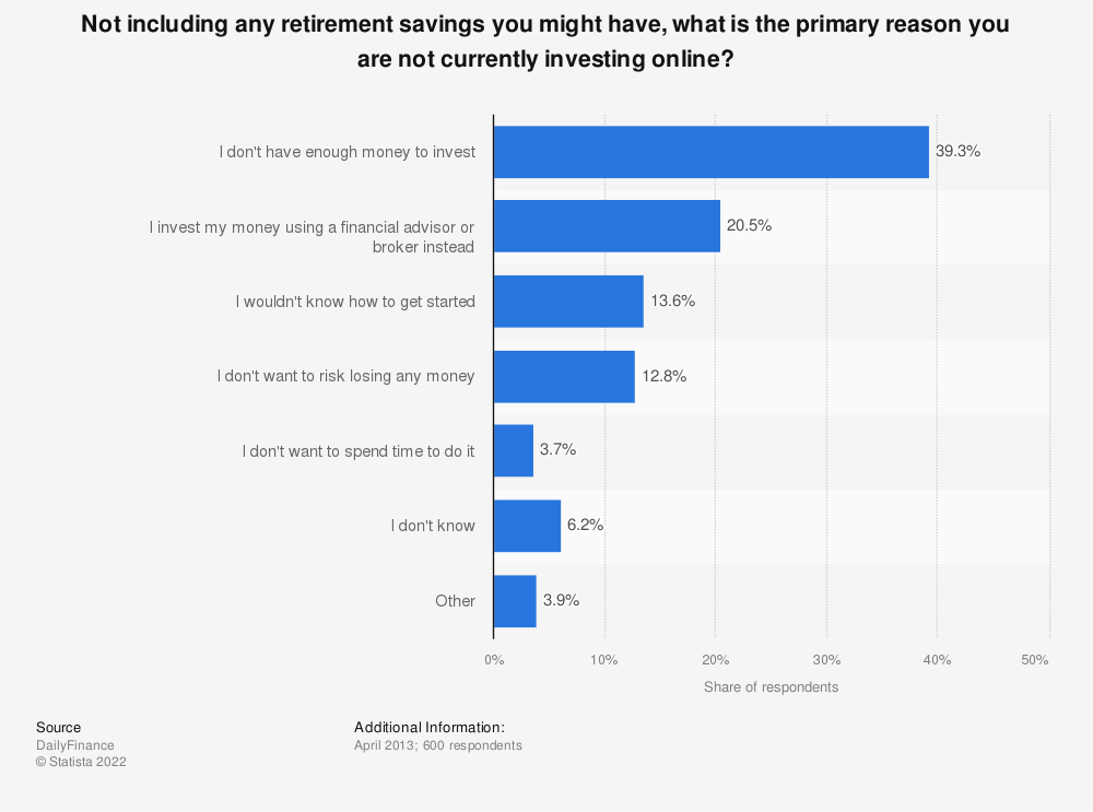 Statistic: Not including any retirement savings you might have, what is the primary reason you are not currently investing online? | Statista