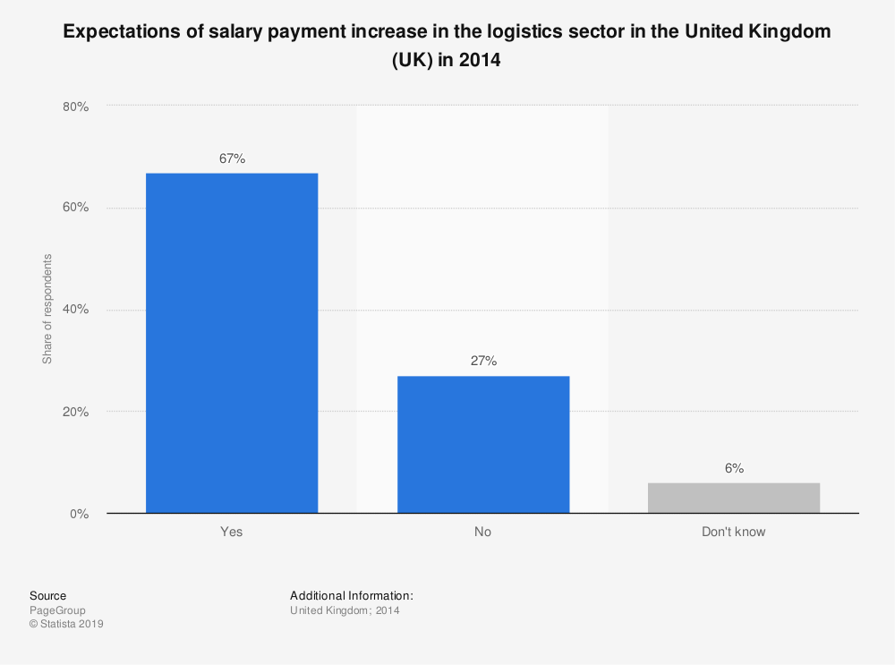 Statistic: Expectations of salary payment increase in the logistics sector in the United Kingdom (UK) in 2014 | Statista