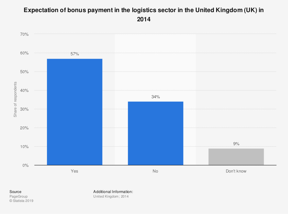 Statistic: Expectation of bonus payment in the logistics sector in the United Kingdom (UK) in 2014 | Statista