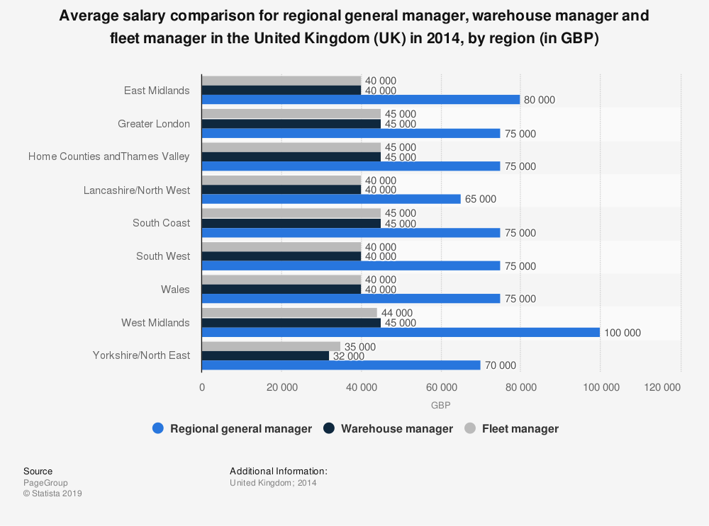 Statistic: Average salary comparison for regional general manager, warehouse manager and fleet manager in the United Kingdom (UK) in 2014, by region (in GBP) | Statista