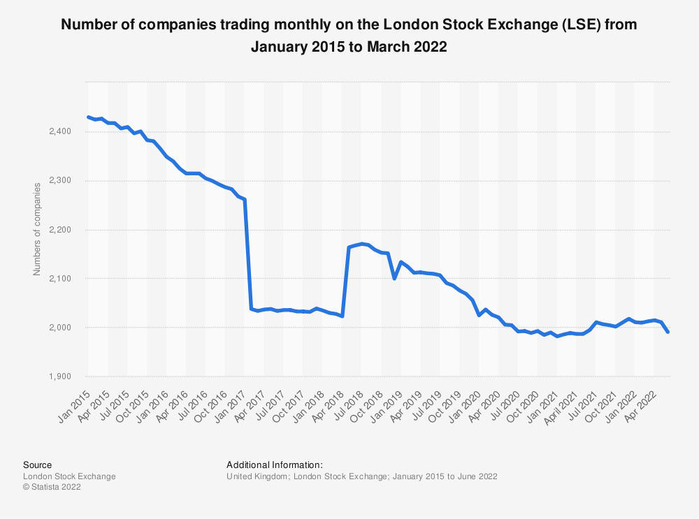 Statistic: Number of companies trading monthly on the London Stock Exchange from January 2015 to October 2020 | Statista