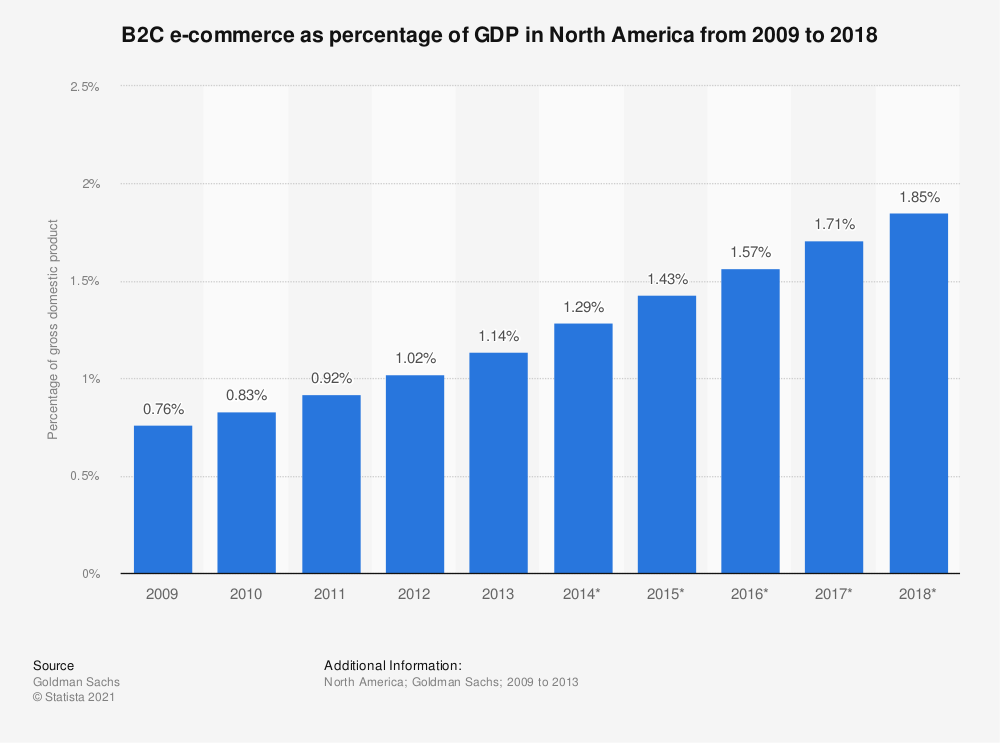 Statistic: B2C e-commerce as percentage of GDP in North America from 2009 to 2018 | Statista