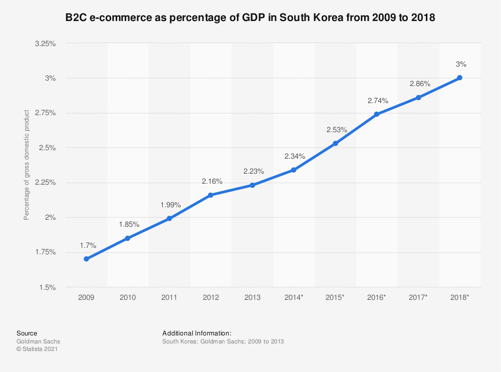 Statistic: B2C e-commerce as percentage of GDP in South Korea from 2009 to 2018 | Statista