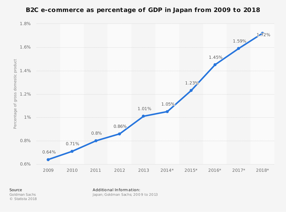 Statistic: B2C e-commerce as percentage of GDP in Japan from 2009 to 2018 | Statista