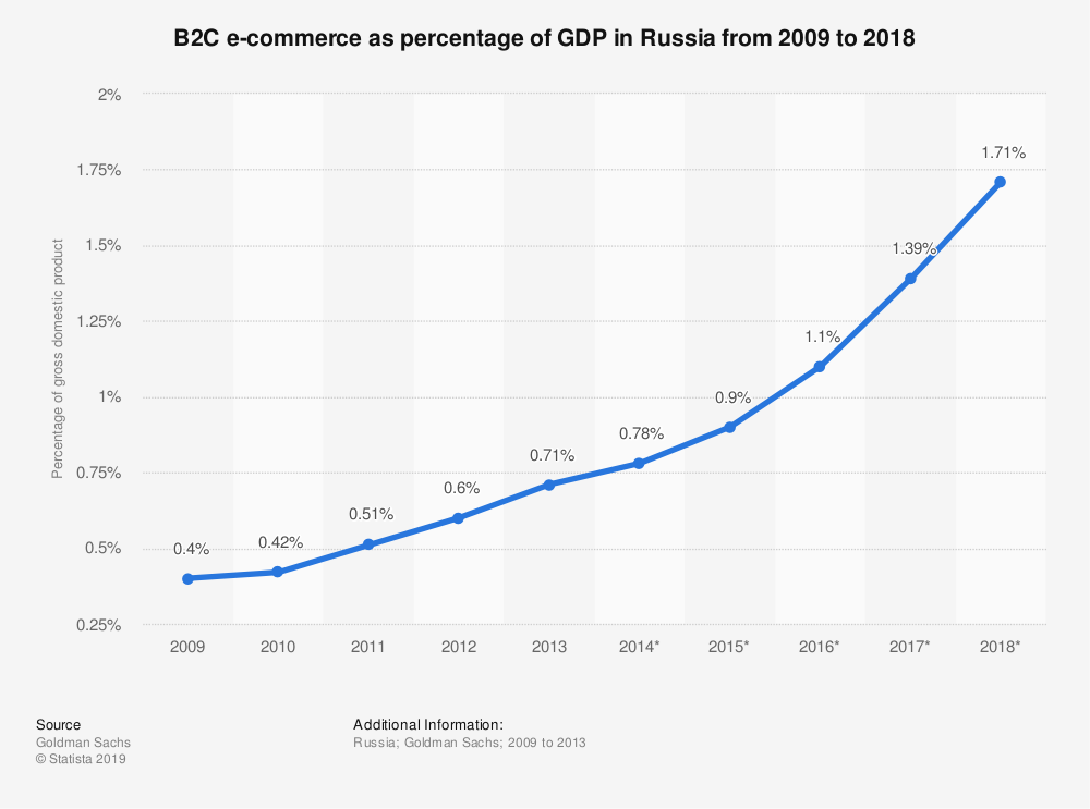 Statistic: B2C e-commerce as percentage of GDP in Russia from 2009 to 2018 | Statista