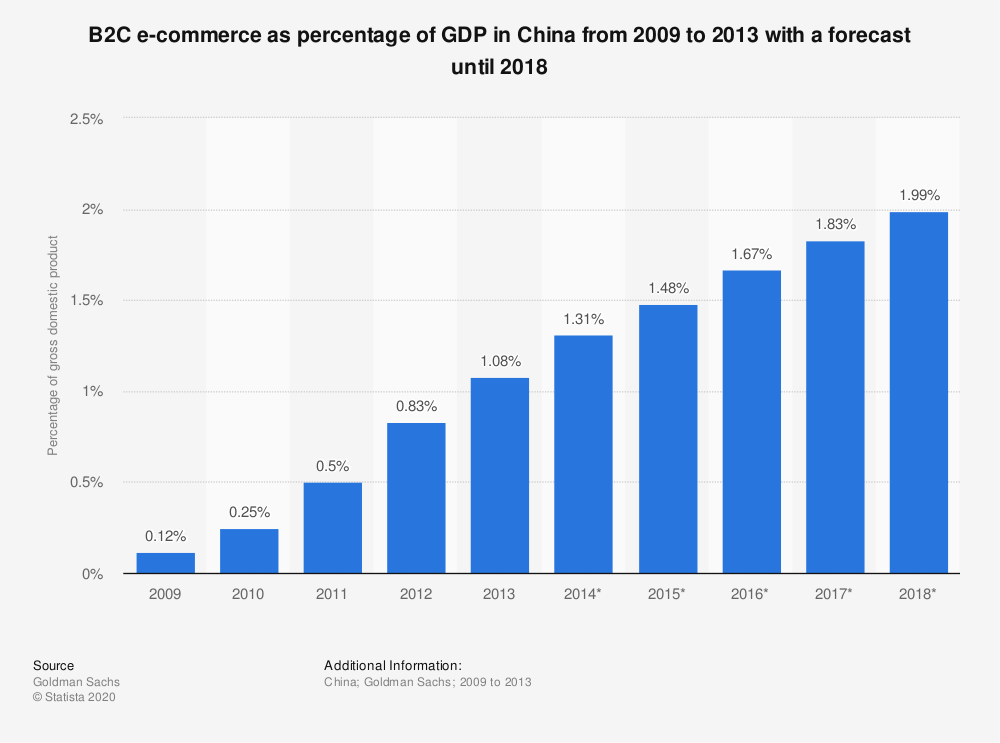 Statistic: B2C e-commerce as percentage of GDP in China from 2009 to 2018 | Statista
