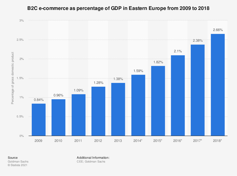 Statistic: B2C e-commerce as percentage of GDP in Eastern Europe from 2009 to 2018 | Statista