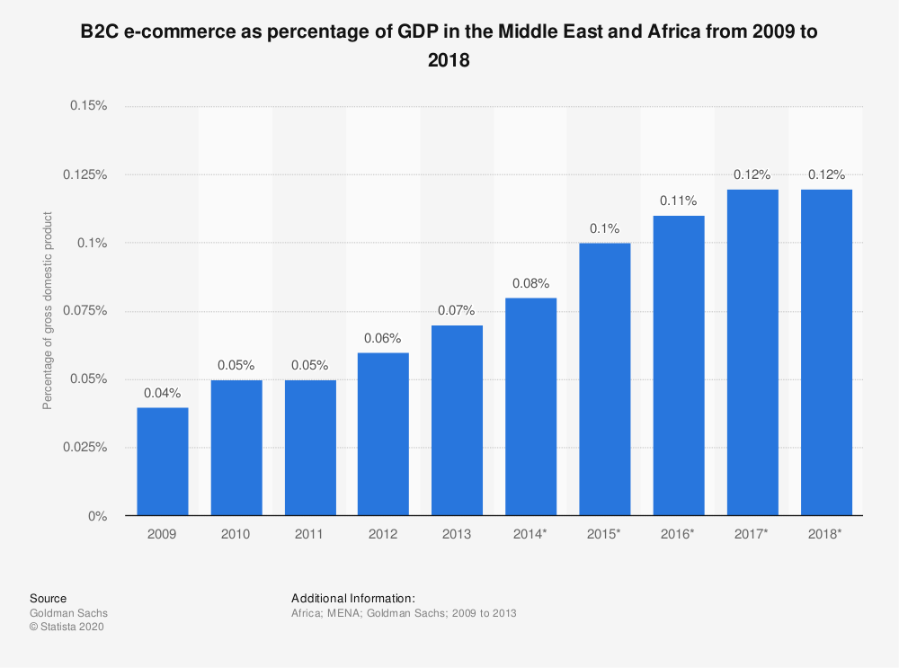 Statistic: B2C e-commerce as percentage of GDP in the Middle East and Africa from 2009 to 2018 | Statista