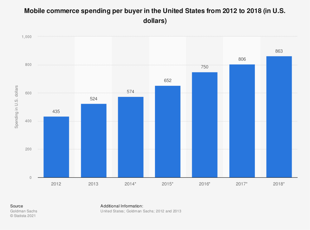 Statistic: Mobile commerce spending per buyer in the United States from 2012 to 2018 (in U.S. dollars) | Statista