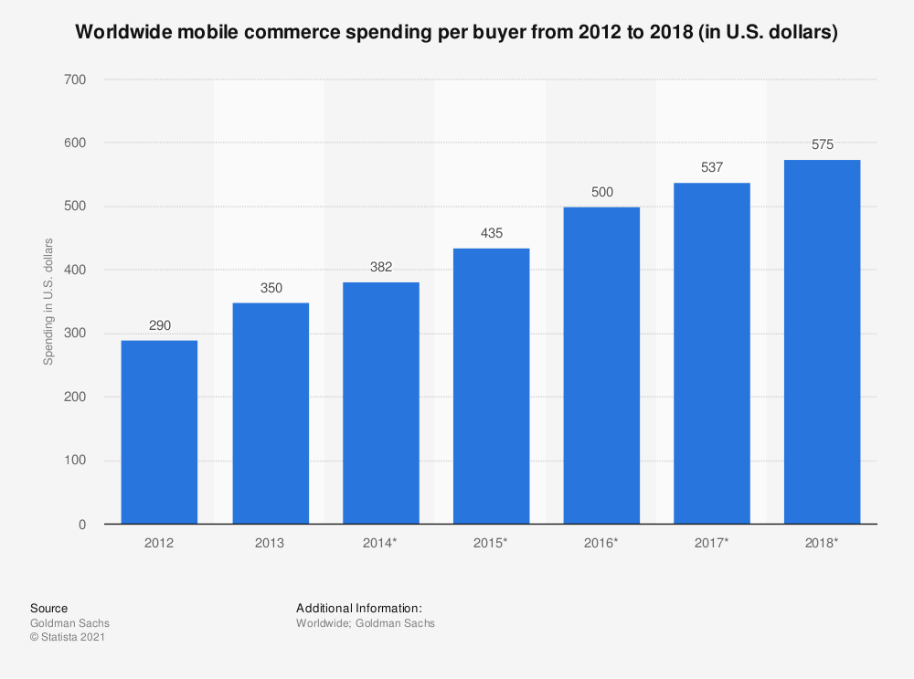 Statistic: Worldwide mobile commerce spending per buyer from 2012 to 2018 (in U.S. dollars) | Statista