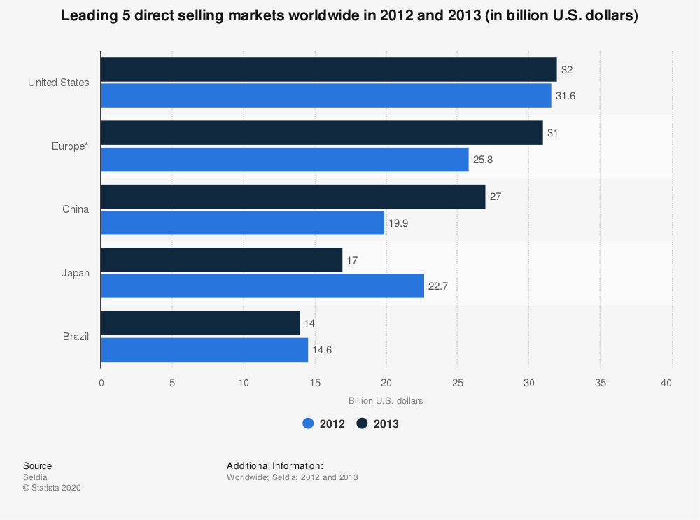 Statistic: Leading 5 direct selling markets worldwide in 2012 and 2013 (in billion U.S. dollars) | Statista