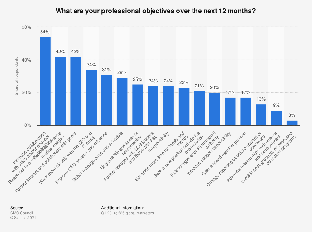 Statistic: What are your professional objectives over the next 12 months? | Statista