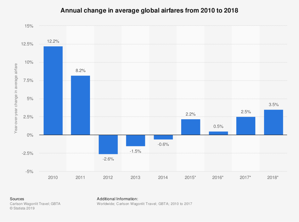 Statistic: Annual change in average global airfares from 2010 to 2018 | Statista