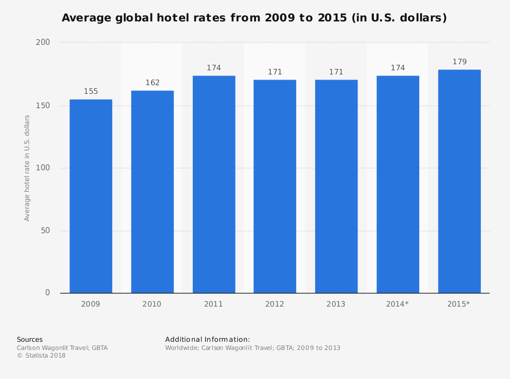 Statistic: Average global hotel rates from 2009 to 2015 (in U.S. dollars) | Statista