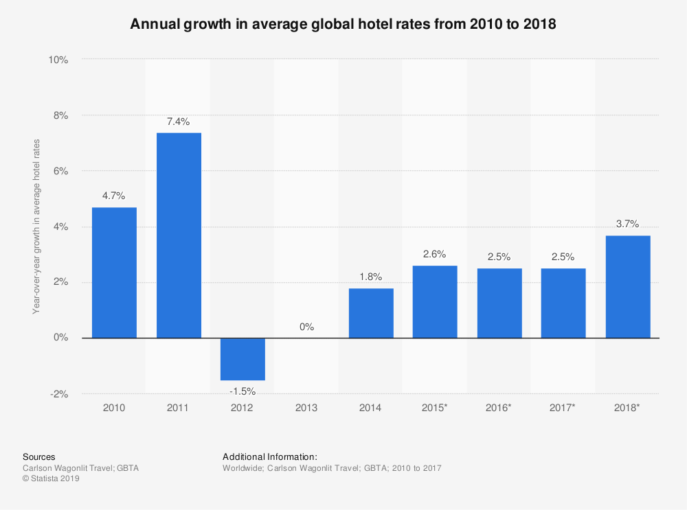 Statistic: Annual growth in average global hotel rates from 2010 to 2018 | Statista