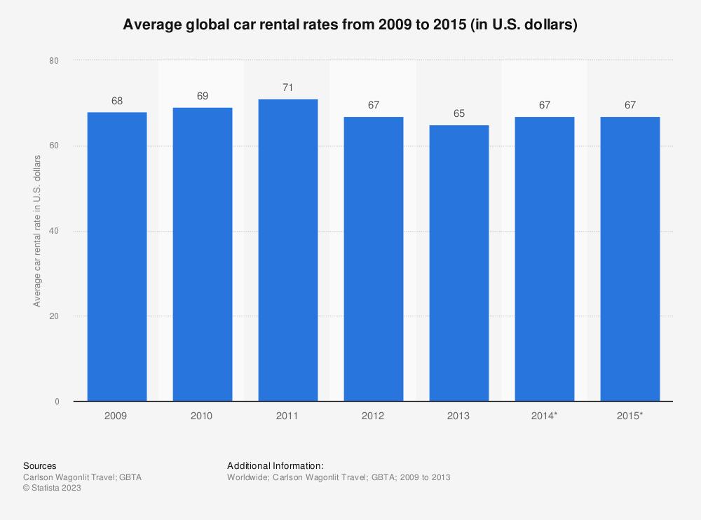Statistic: Average global car rental rates from 2009 to 2015 (in U.S. dollars) | Statista