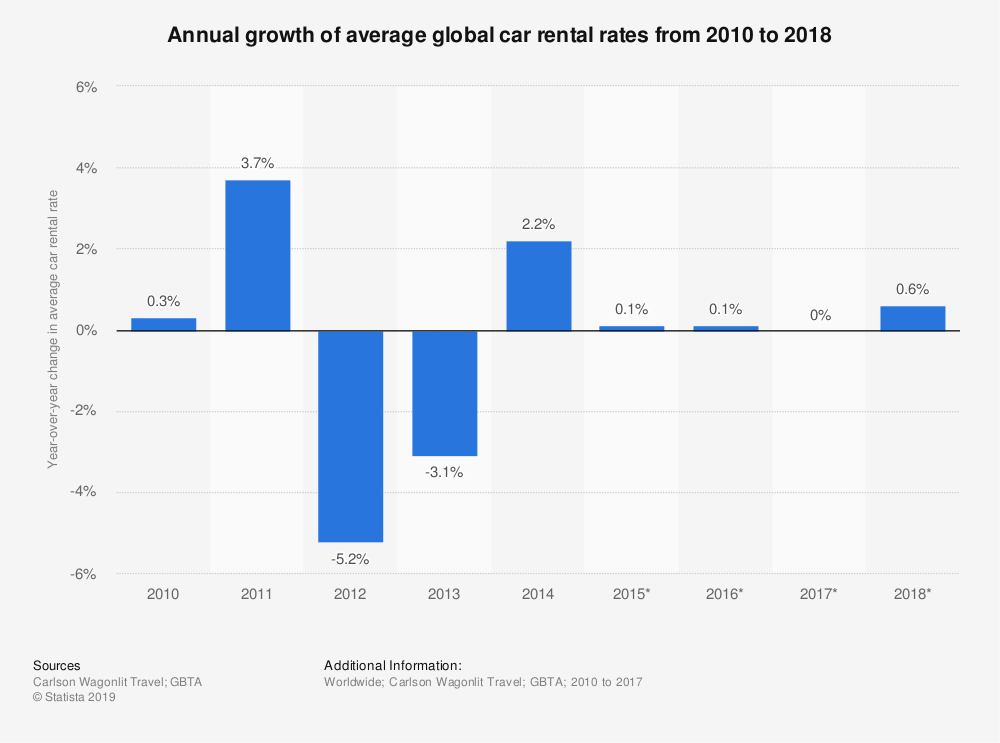 Statistic: Annual growth of average global car rental rates from 2010 to 2018 | Statista