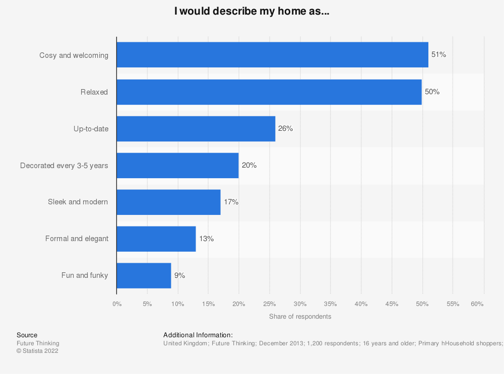 Statistic: I would describe my home as... | Statista