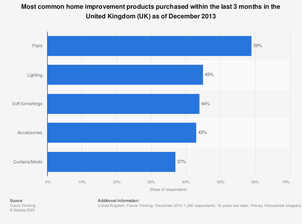 Statistic: Most common home improvement products purchased within the last 3 months in the United Kingdom (UK) as of December 2013 | Statista