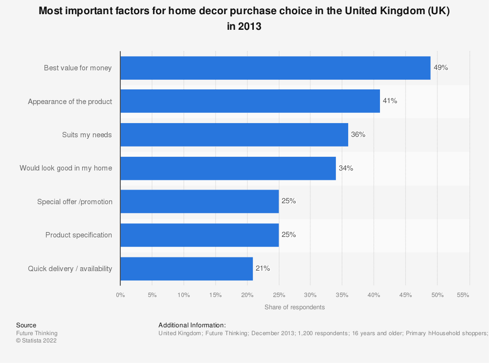 Statistic: Most important factors for home decor purchase choice in the United Kingdom (UK) in 2013 | Statista