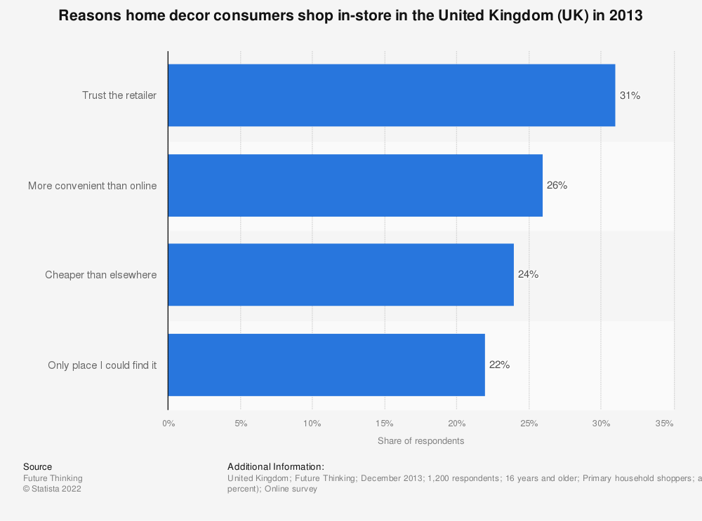 Statistic: Reasons home decor consumers shop in-store in the United Kingdom (UK) in 2013 | Statista