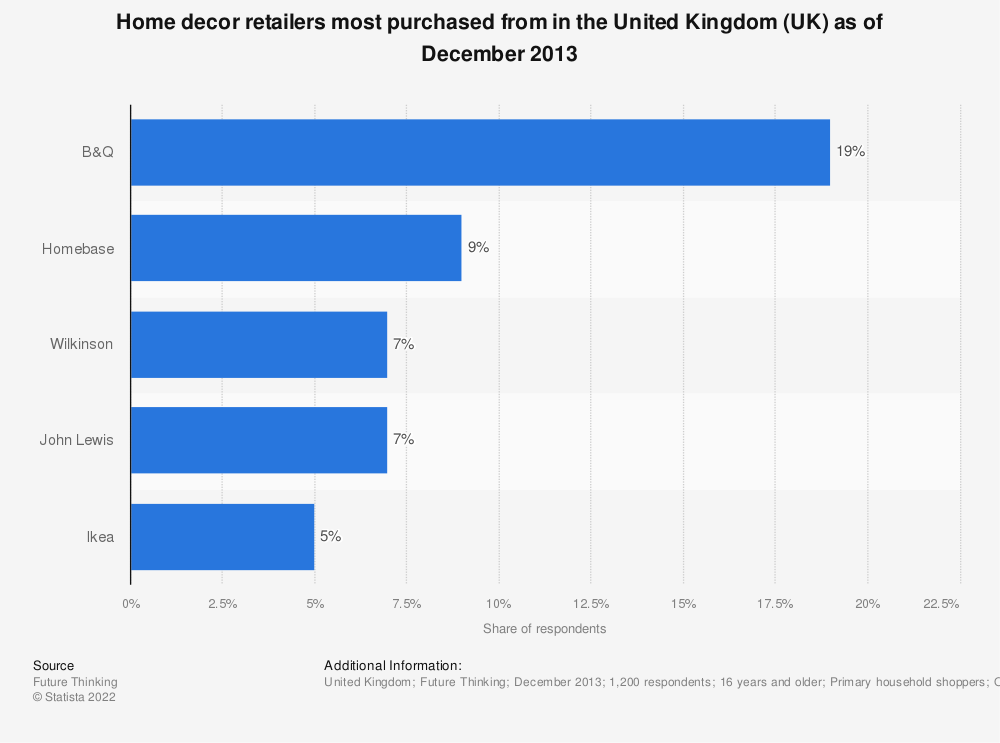 Statistic: Home decor retailers most purchased from in the United Kingdom (UK) as of December 2013 | Statista
