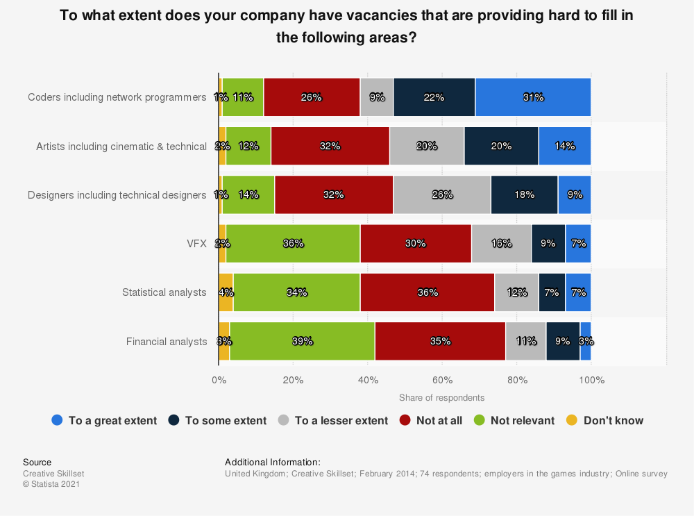 Statistic: To what extent does your company have vacancies that are providing hard to fill in the following areas? | Statista