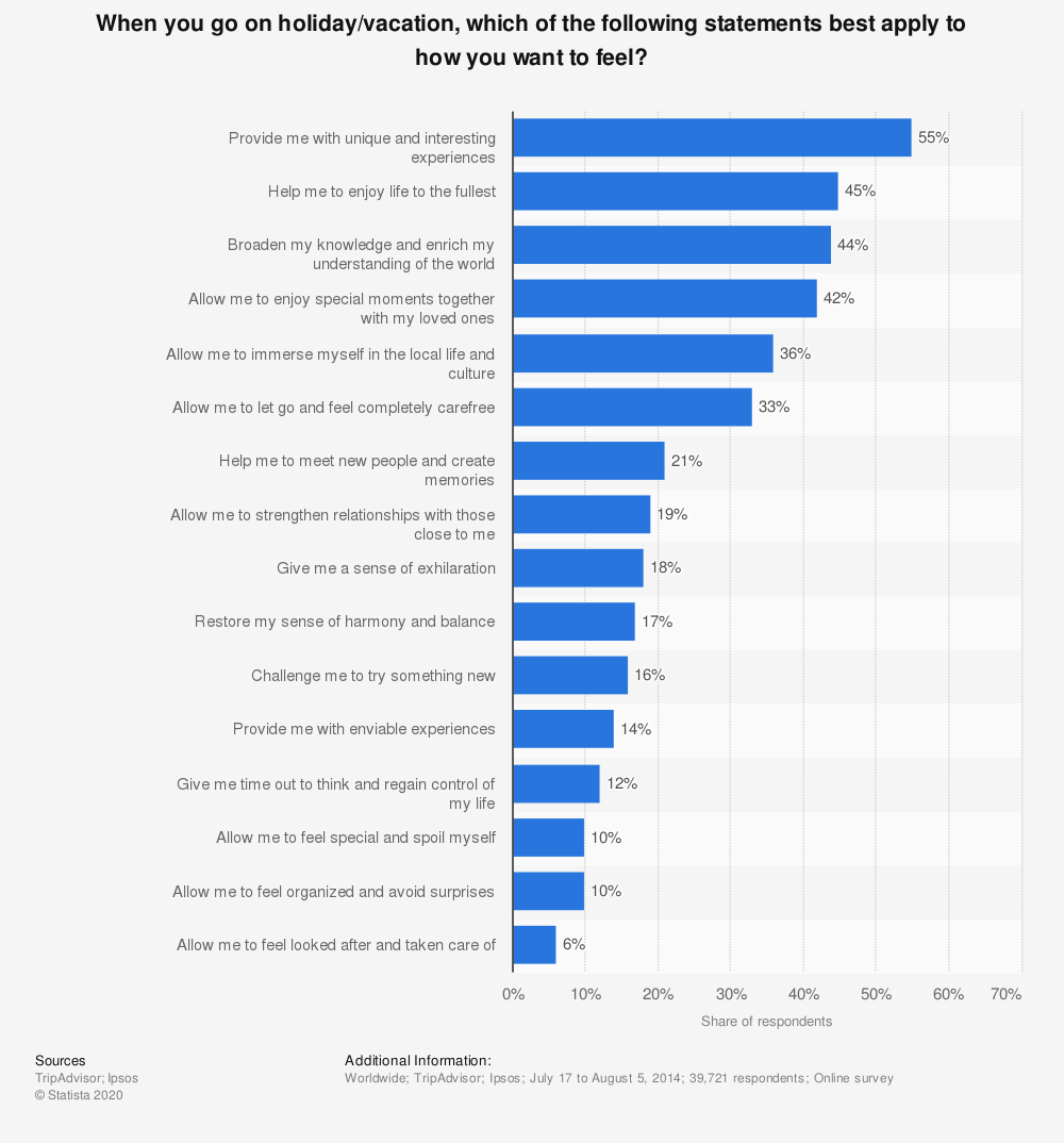 Statistic: When you go on holiday/vacation, which of the following statements best apply to how you want to feel? | Statista