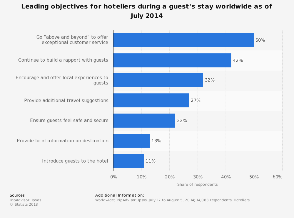 Statistic: Leading objectives for hoteliers during a guest's stay worldwide as of July 2014 | Statista