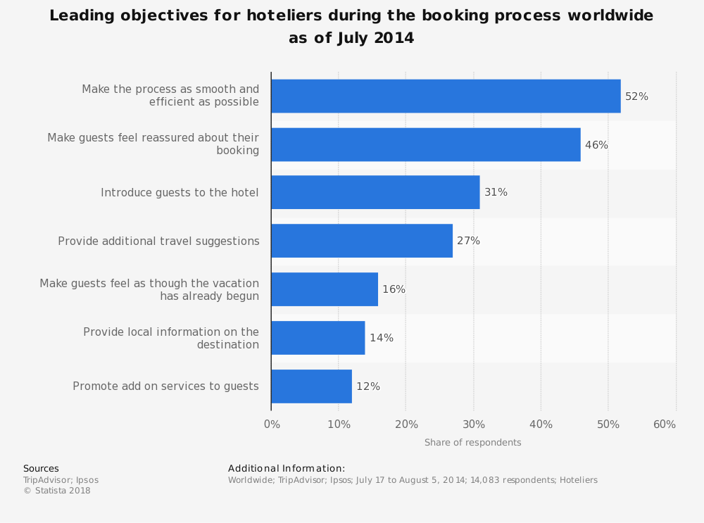 Statistic: Leading objectives for hoteliers during the booking process worldwide as of July 2014 | Statista