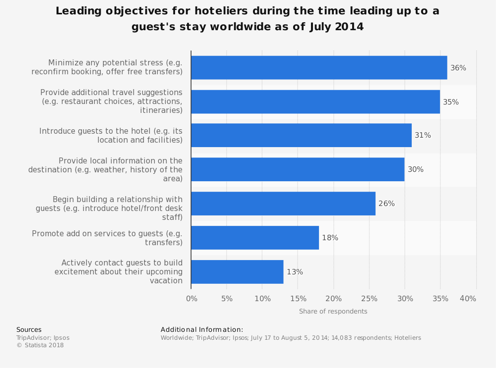 Statistic: Leading objectives for hoteliers during the time leading up to a guest's stay worldwide as of July 2014 | Statista