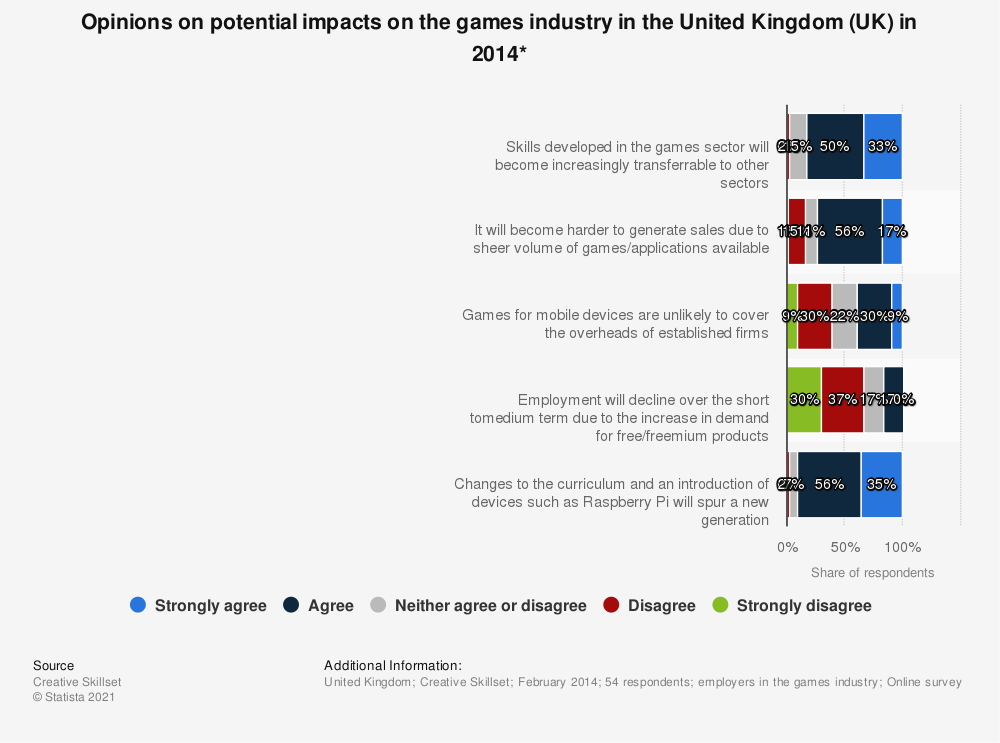 Statistic: Opinions on potential impacts on the games industry in the United Kingdom (UK) in 2014* | Statista