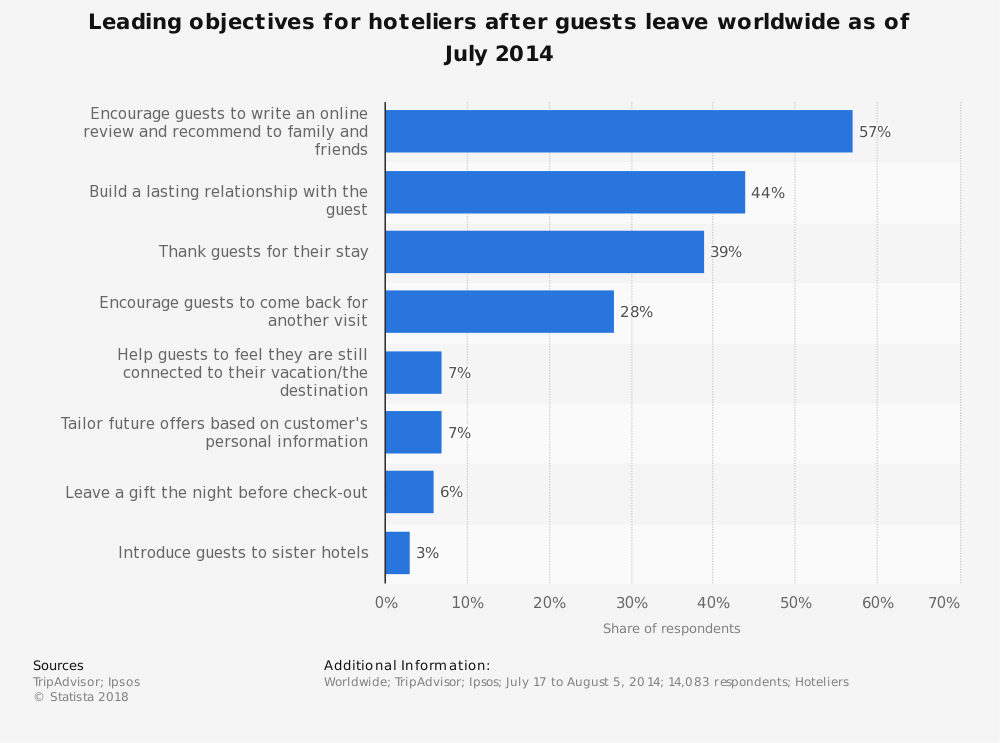 Statistic: Leading objectives for hoteliers after guests leave worldwide as of July 2014   Statista