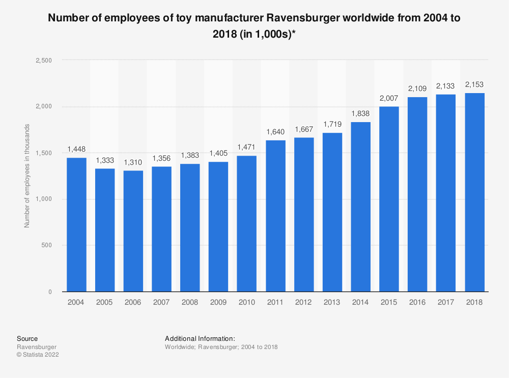 Statistic: Number of employees of toy manufacturer Ravensburger worldwide from 2004 to 2018 (in 1,000s)* | Statista