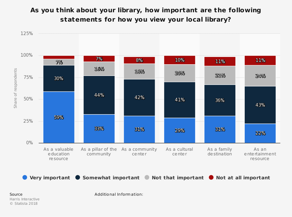Statistic: As you think about your library, how important are the following statements for how you view your local library?  | Statista