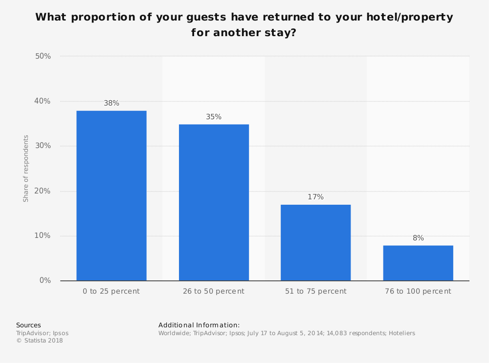 Statistic: What proportion of your guests have returned to your hotel/property for another stay? | Statista